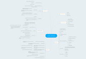 Mind map: Chapter 2:MultimediaHardware and Software