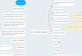 Mind map: EL FUTURO SIMPLE