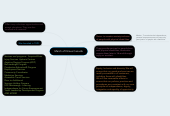 Mind map: March of Dimes Canada