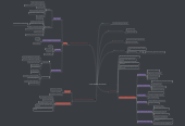 Mind map: como elaborar entrevistas