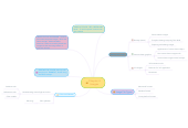 Mind map: Chapter 4 Images