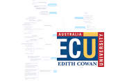 Mind map: Australian Technologies Curriculum