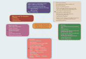 Mind map: Chapter 2: Multimedia Hardware & Software