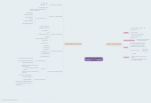 Mind map: CHAPTER 2 : MULTIMEDIA HARDWARE AND SOFTWARE