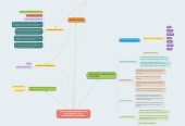 Mind map: PROGRAM DEVELOPMENT BASED ON STUDENTS' LIVED EXPERIENCES and INTEREST