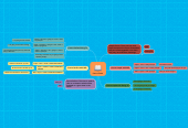 Mind map: Future Tense