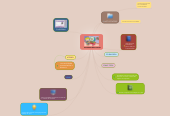 Mind map: SOFTWARE EDUCATIVOS