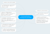 Mind map: Tecnicas de Esutido y Estrategias de aprendizaje