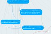 Mind map: Copy of Введість Ваше прізвище, ім'я, по батькові у називному відмінку