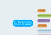 Mind map: LA FRUSTRACION DEL ESTUDIANTE EN LINEA