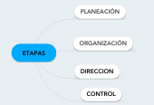 Mind map: ETAPAS