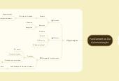 Mind map: Fundamentos De Administração