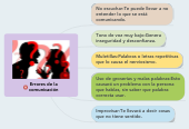 Mind map: Errores de la comunicación