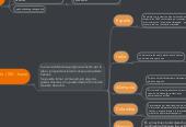 Mind map: Derecho administrativo Explicación Historica