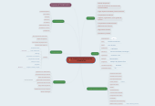 Mind map: IE- CARGO COORDINADORA