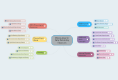 Mind map: Mobile Apps for