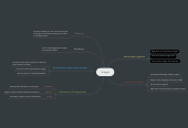 Mind map: Images