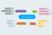 Mind map: Technology Apps