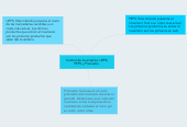 Mind map: Control de Inventarios: UEPS, PEPS y Promedio.