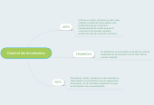 Mind map: Control de inventarios