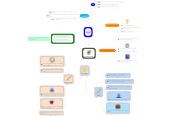 Mind map: simple future