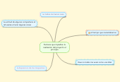 Mind map: Factores que impedían larealización del proyecto alprincipio