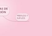 Mind map: SISTEMAS DE MEDICIÓN