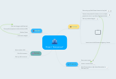 "Mind map: Project ""Rampersad"""