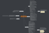 Mind map: TWR Functional MAP