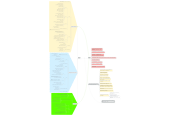 Mind map: INVERIA
