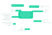 Mind map: The use of Game-Based Learning (GBL) or gamification, learning tool has created some debate concerning its value and education merit. Does GBL belong in schools?