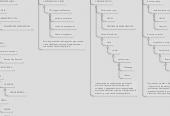 Mind map: COMUNICACIÓN EN LOS SISTEMAS MÉDICOS DE EMERGENCIA