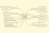 Mind map: European Economic Integration.  The Treaty of Rome (1957-1986)