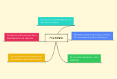 Mind map: PLUTONIO