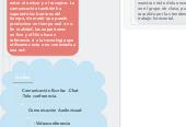Mind map: Espacios Para El Aprendizaje Virtual.