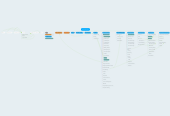 Mind map: SASD Website Map
