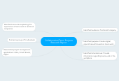 Mind map: Collaborative/Team Projects Research Report