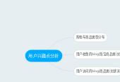 Mind map: 用户兴趣点分析
