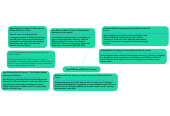 Mind map: Law Offices of Brian D. Lerner