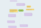 Mind map: las emociones y el cerebro