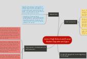 Mind map: Junior High School and Social Studies Department Apps