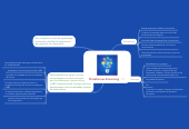 Mind map: Plataformas E-learning