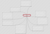 Mind map: Juventud Y Politica