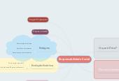 Mind map: Responsabilidade Social