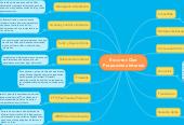Mind map: Recursos Que Proporciona Internet