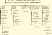 Mind map: CONSIDERACIONES ESPECIALES-AUDITORÍAS DE ESTADOS FINANCIEROS PREPARADOS DE CONFORMIDAD CON UN MARCO DE INFORMACIÓNCON FINES ESPECÍFICOS (NIAs 800)