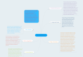Mind map: The Scientific Method