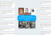 Mind map: ANTECEDENTES DELDESARROLLO ECONOMICO DEMEXICO