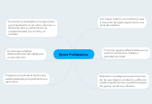 Mind map: Epoca Prehispanica.