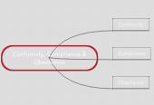 Mind map: Conformity, Compliance & Obedience